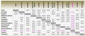 Classement Top14 2012-2013