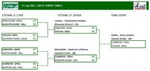 Classement Hcup 2012-2013