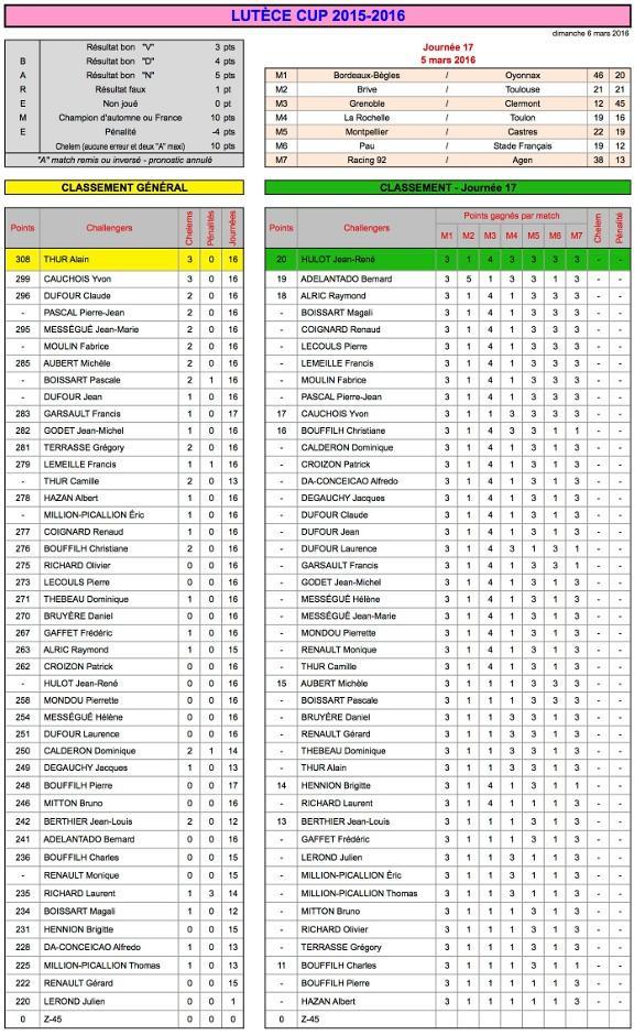 J17 Lutèce Cup 2015-2016 - Résultats