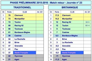 Classement Top14 2015-2016