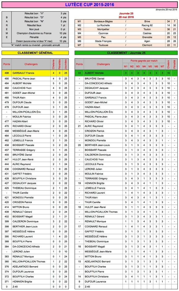 J25 Lutèce Cup 2015-2016 - Résultats
