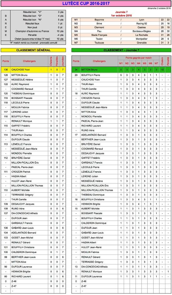 J7 Lutèce Cup 2016-2017 - Résultats