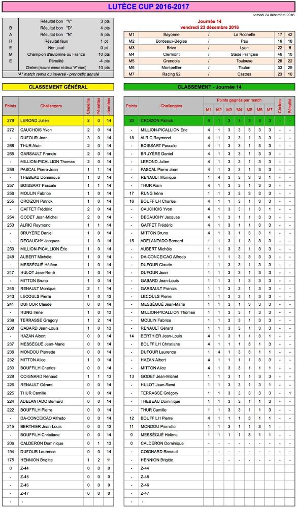 J14 Lutèce Cup 2016-2017 - Résultats