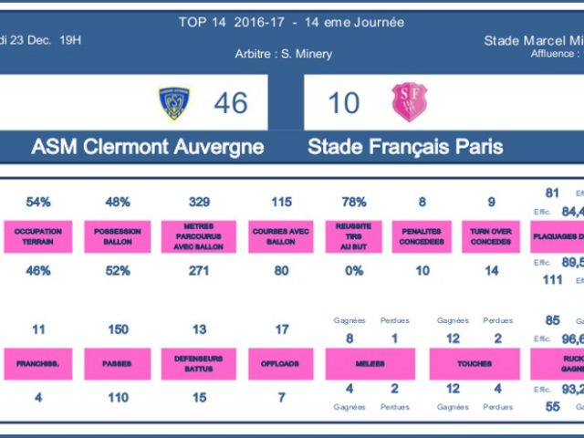 J14 Top 14 2016-2017 – Le debrief de Clermont vs Stade