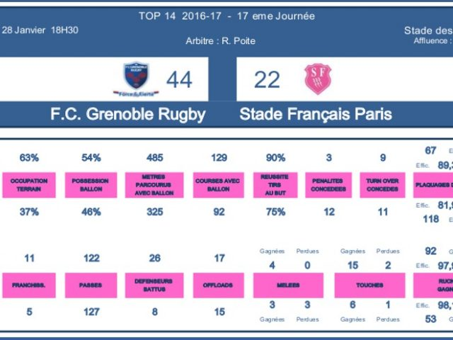 J17 Top 14 2016-2017 – Le debrief de Grenoble vs Stade