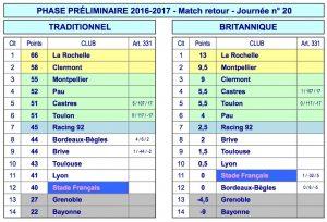 Classement Top14 2016-2017