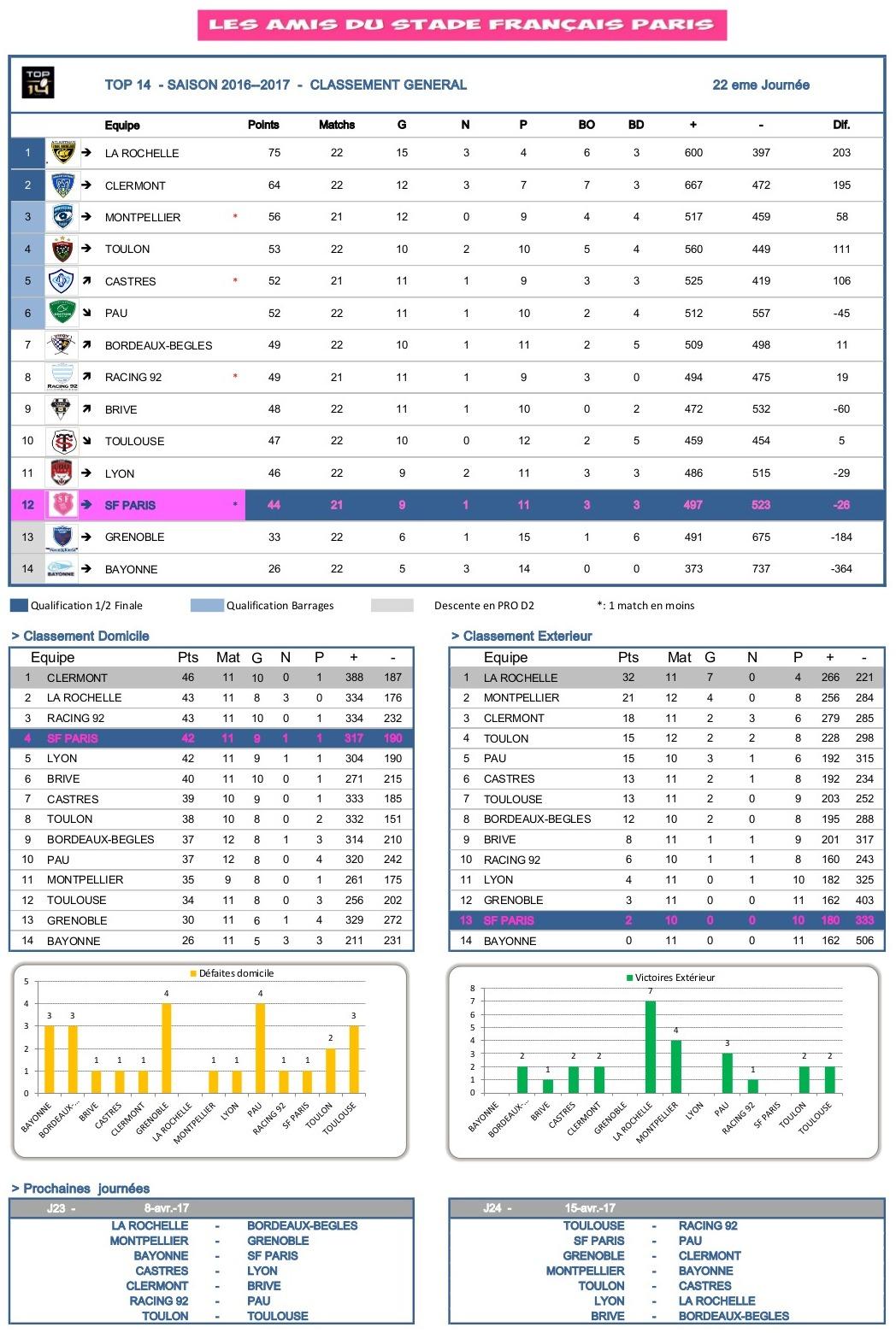 J22 Top 14 2016-2017 - statistiques