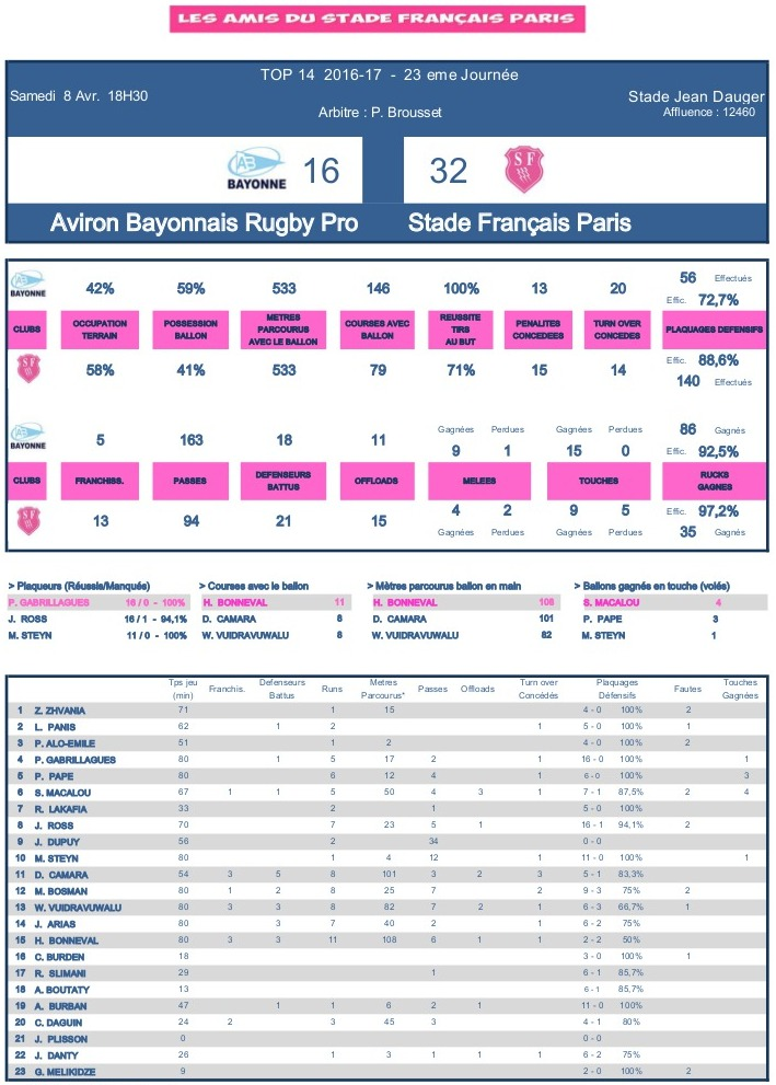 J23 Top 14 2016-2017 – Le debrief de Bayonne vs Stade