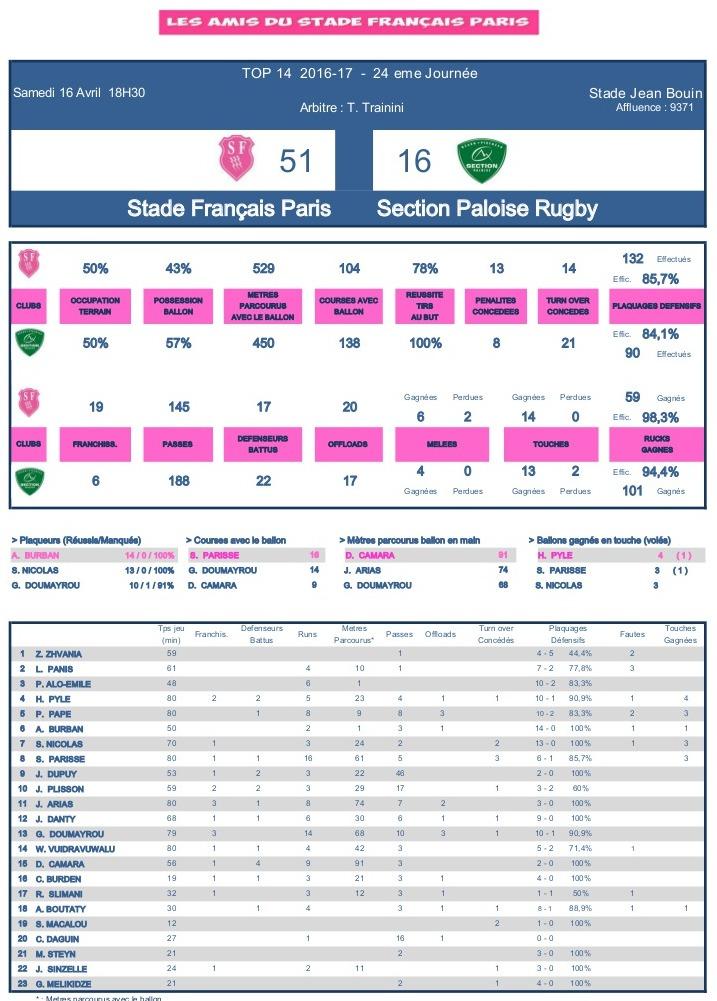 J24 Top 14 2016-2017 – Le debrief de Stade vs Pau