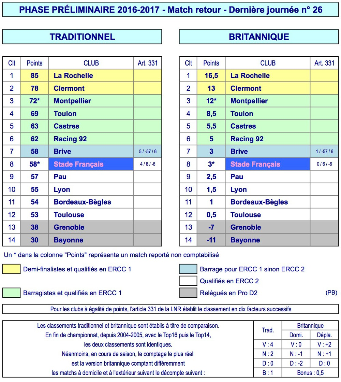 J26 Top 14 classement 2016-2017