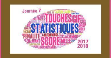 J7 Top 14 2017-2018 – Les statistiques complètes de la journée