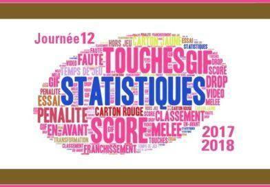 J12 Top 14 2017-2018 – Les statistiques complètes de la journée