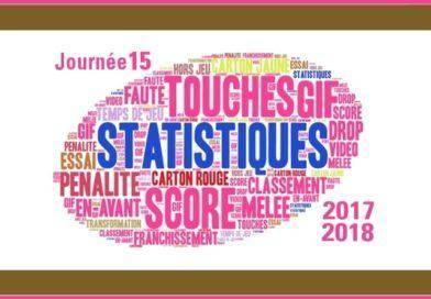 J15 Top 14 2017-2018 – Les statistiques complètes de la journée