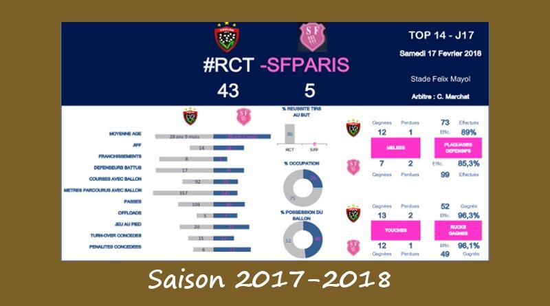 J17 Top 14 2017-2018 – Le debrief de Toulon vs Stade