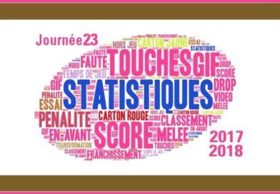 J23 Top 14 2017-2018 – Les statistiques complètes de la journée