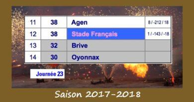 J24 Top 14 classement 2017-2018