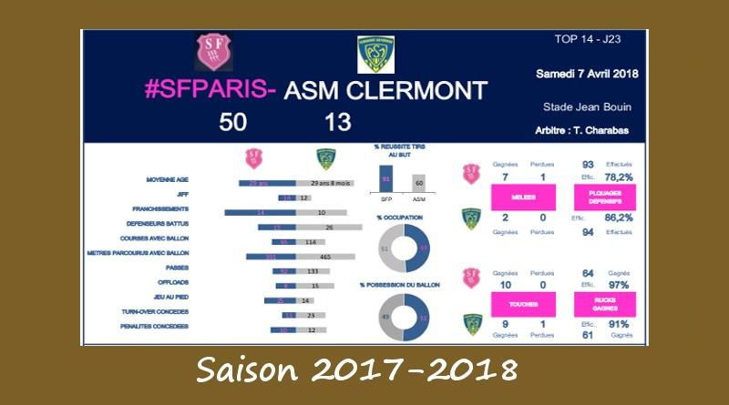 J23 Top 14 2017-2018 – Le debrief de Stade vs Clermont
