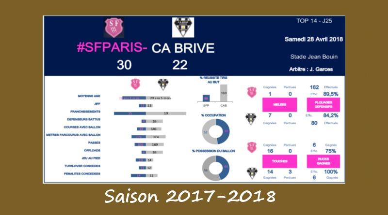 J25 Top 14 2017-2018 – Le debrief de Stade vs Brive