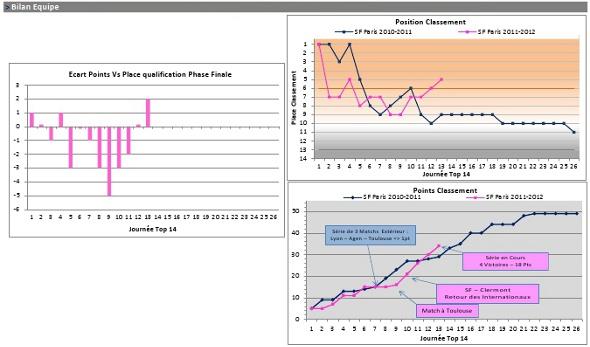 Phase aller 2011-2012