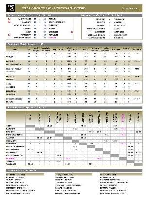 TOP14-Cliquez pour les statistiques complètes en pdf