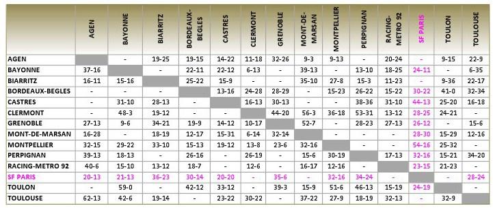 TOP14_2012-13_Stat_J19_v1