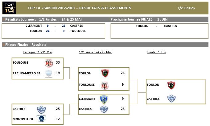 TOP14_2012-13_Stat_Barrages_v1