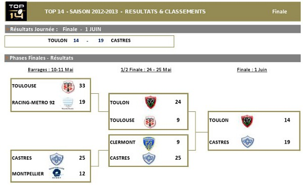 TOP14_2012-13_Stat_Barrages_v1