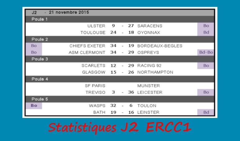 J2 ERCC1 2015-2016 - Statistiques
