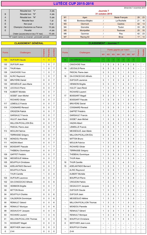 J7 Lutèce Cup 2015-2016 - Résultats