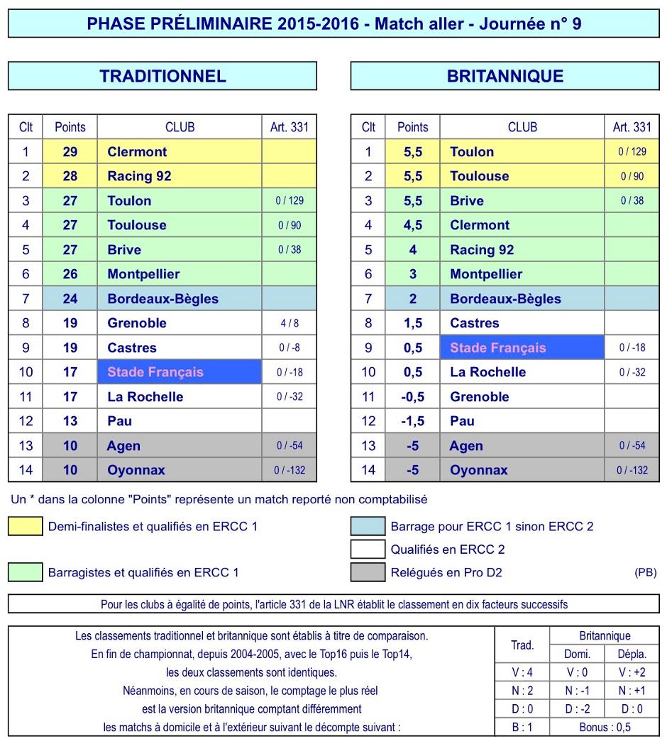 J9 Top 14 classement 2015-2016