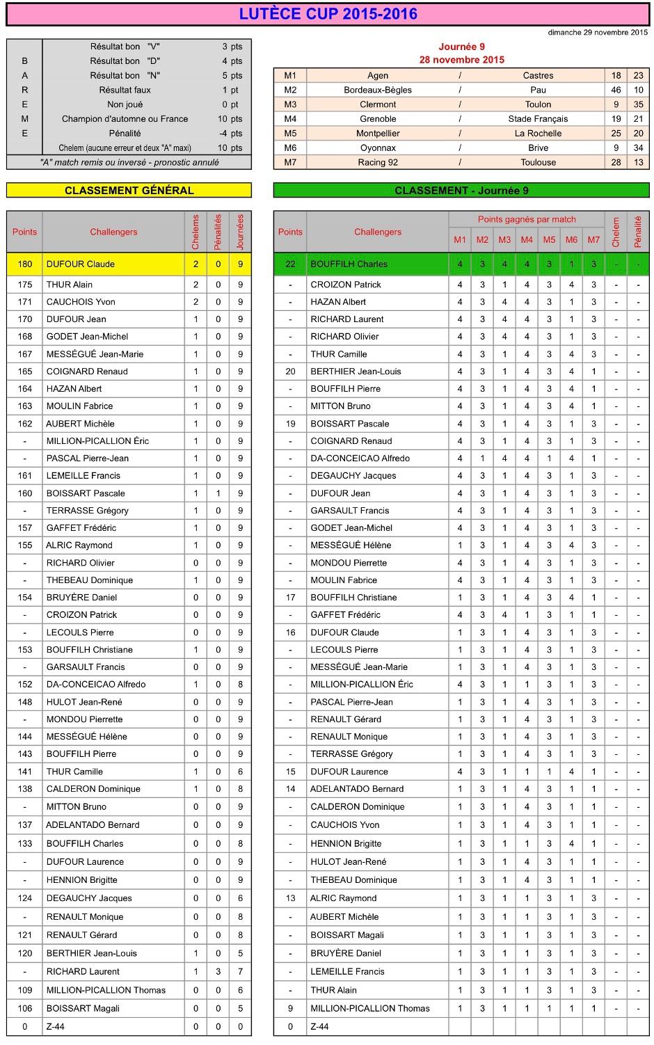 J9 Lutèce Cup 2015-2016 - Résultats