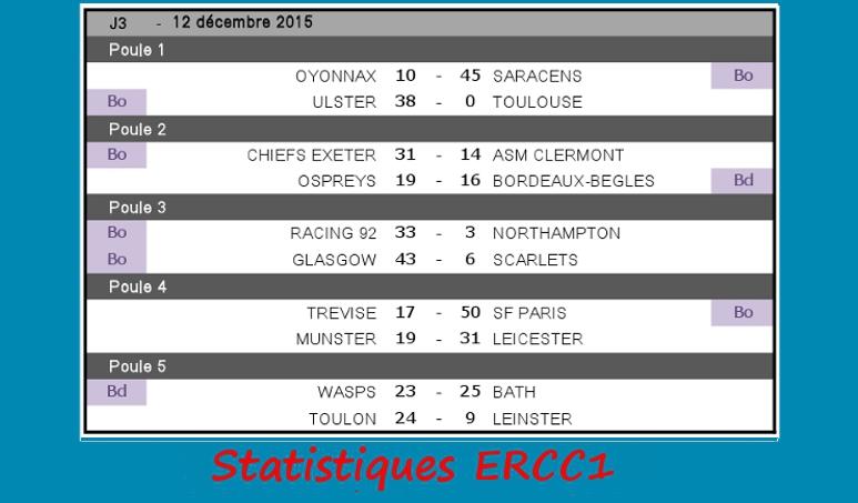 J3 ERCC1 2015-2016 - Statistiques