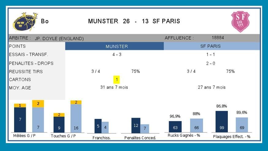 J5 ERCC1 2015-2016 - Statistiques
