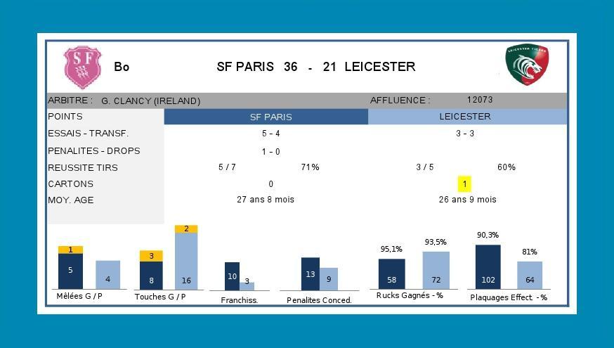 J6 ERCC1 2015-2016 - Statistiques