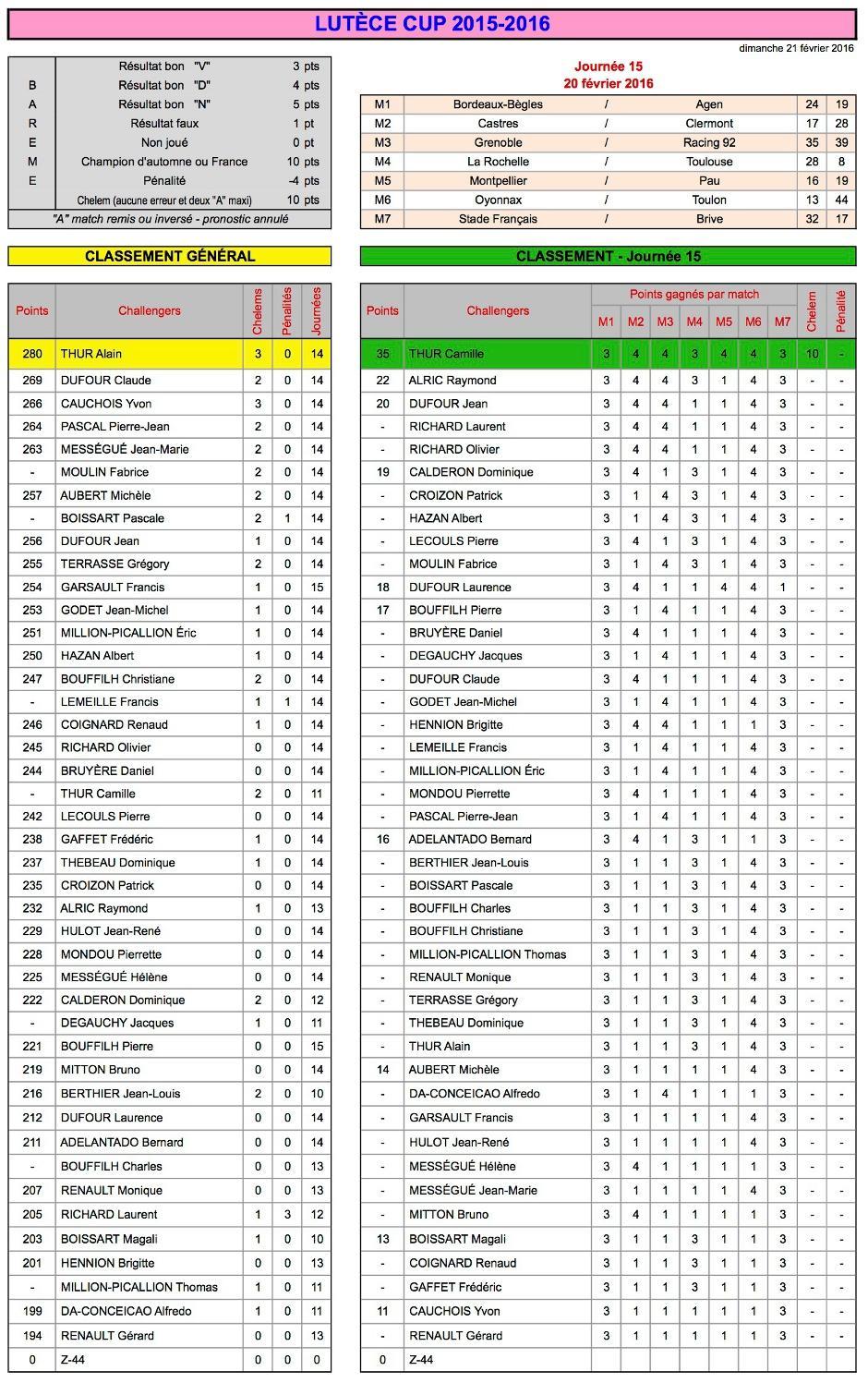 J15 Lutèce Cup 2015-2016 - Résultats