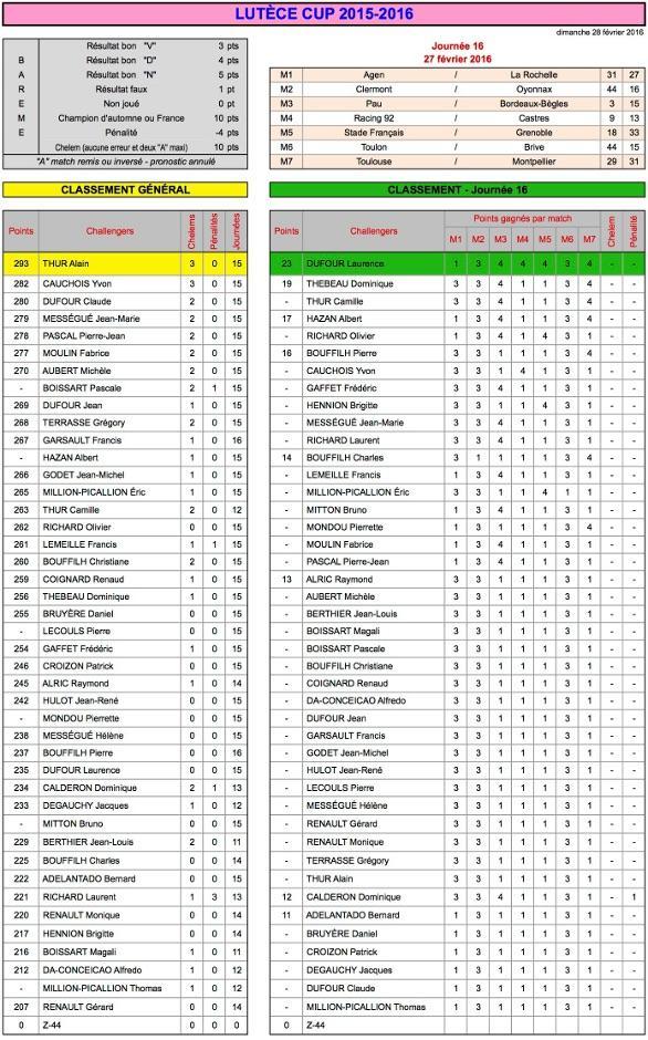 J16 Lutèce Cup 2015-2016 - Résultats