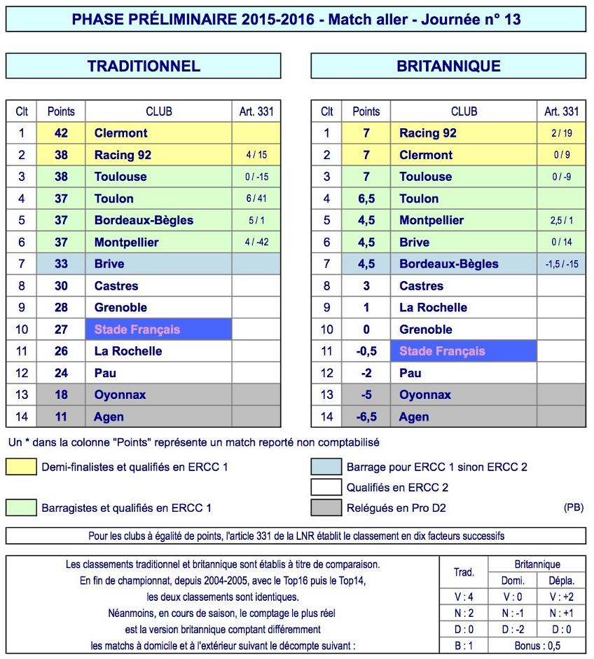 J13 Top 14 classement 2015-2016 journée complète