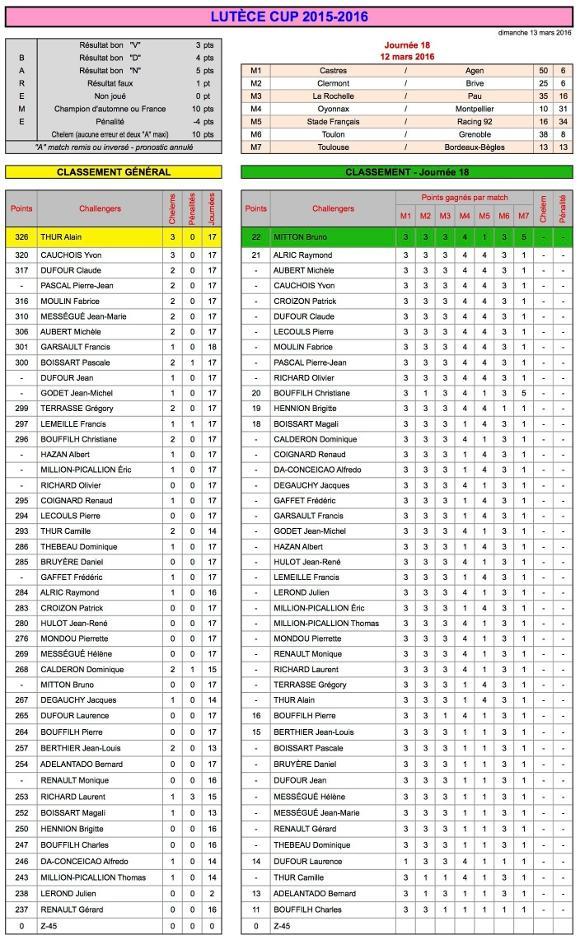J18 Lutèce Cup 2015-2016 - Résultats