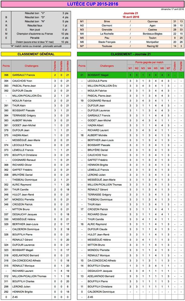 J21 Lutèce Cup 2015-2016 - Résultats