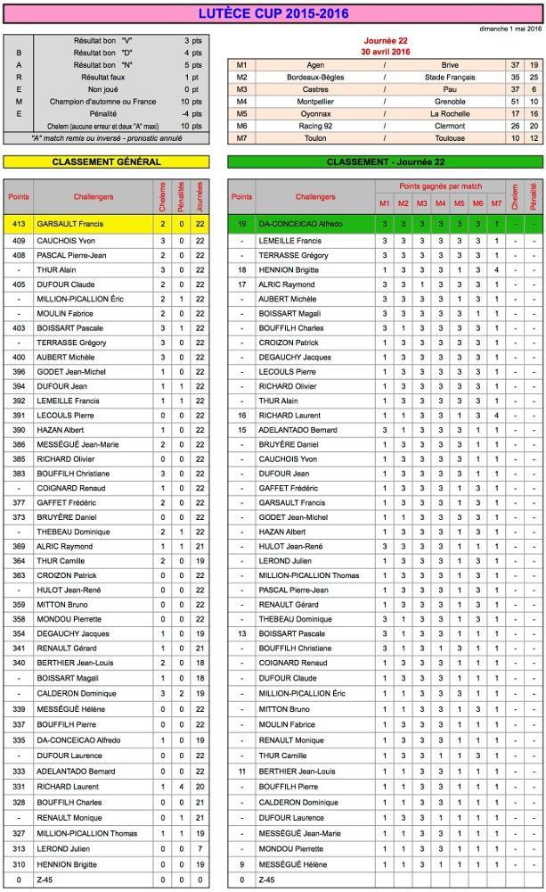 J22 Lutèce Cup 2015-2016 - Résultats