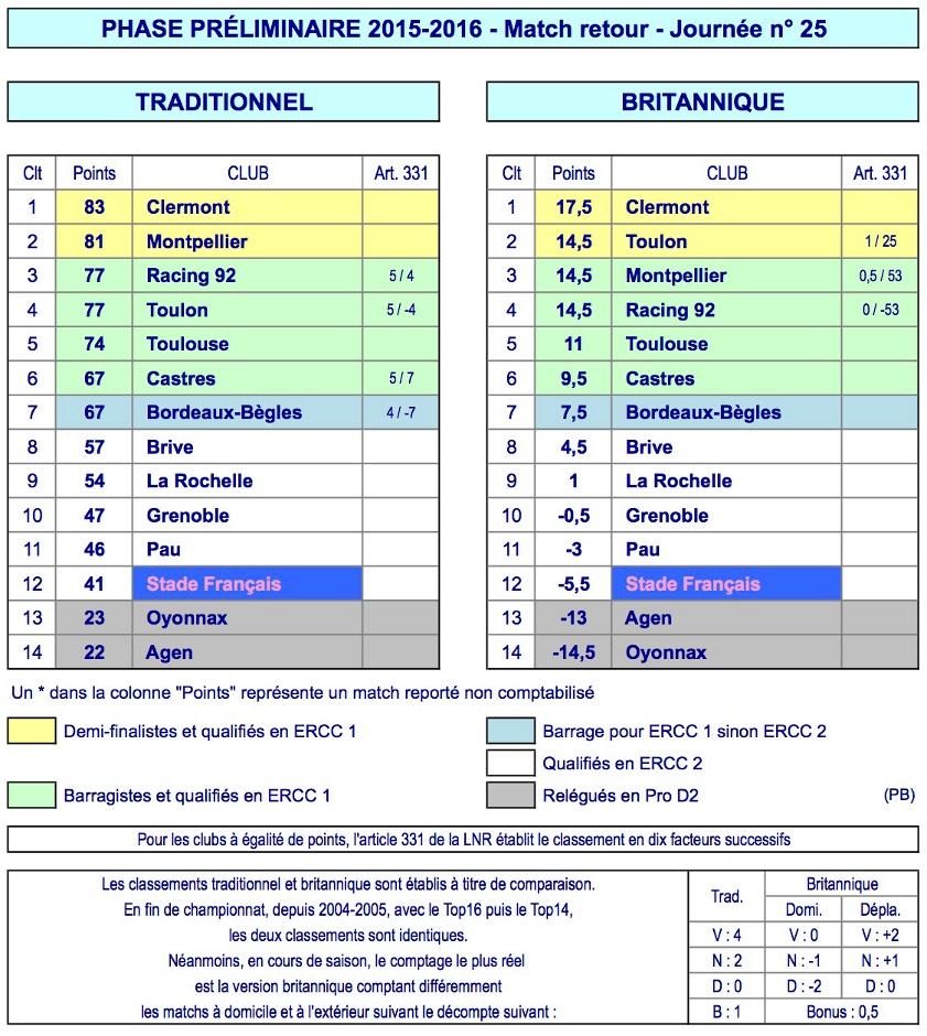 J25 Top 14 classement 2015-2016