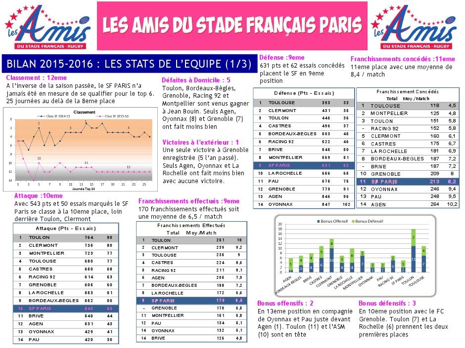 Bilan 2015-2016 - les stats (1) du Stade français Paris