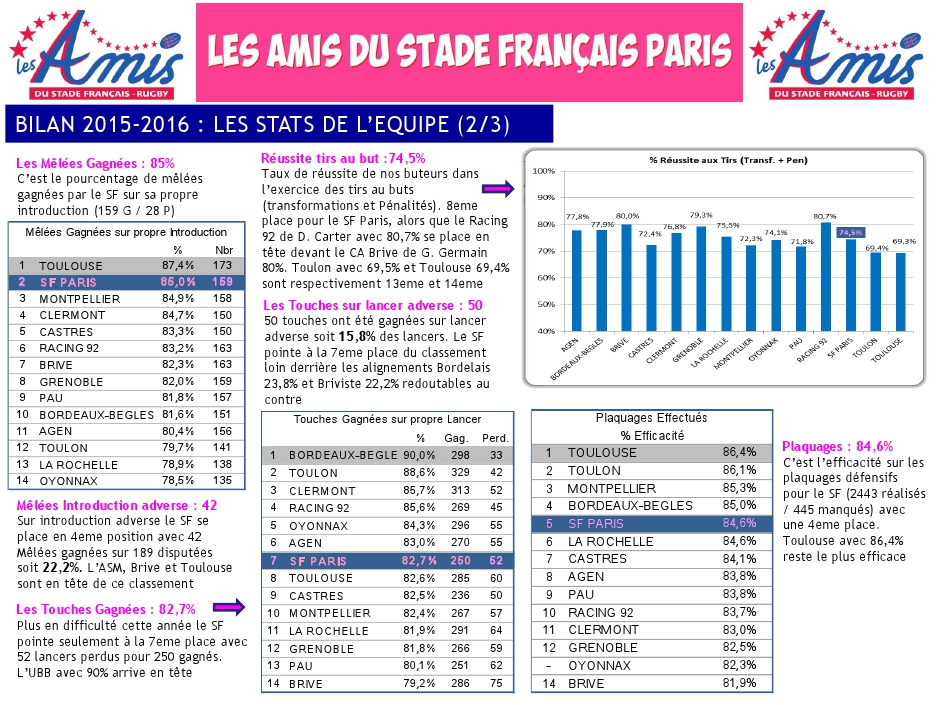 Bilan 2015-2016 - les stats (2) du Stade français Paris