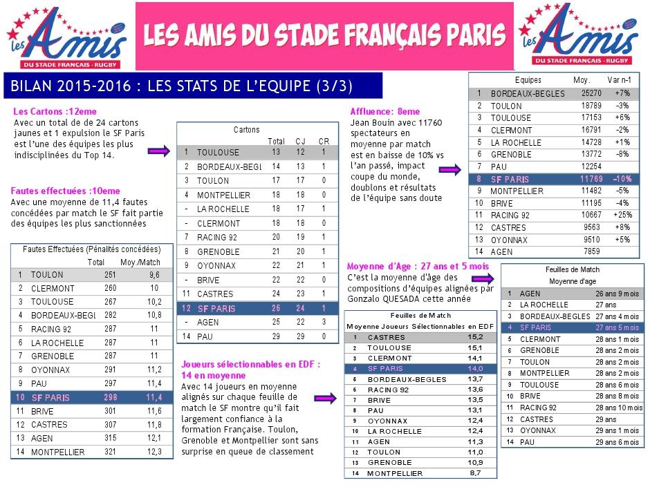 Bilan 2015-2016 - les stats (3) du Stade français Paris