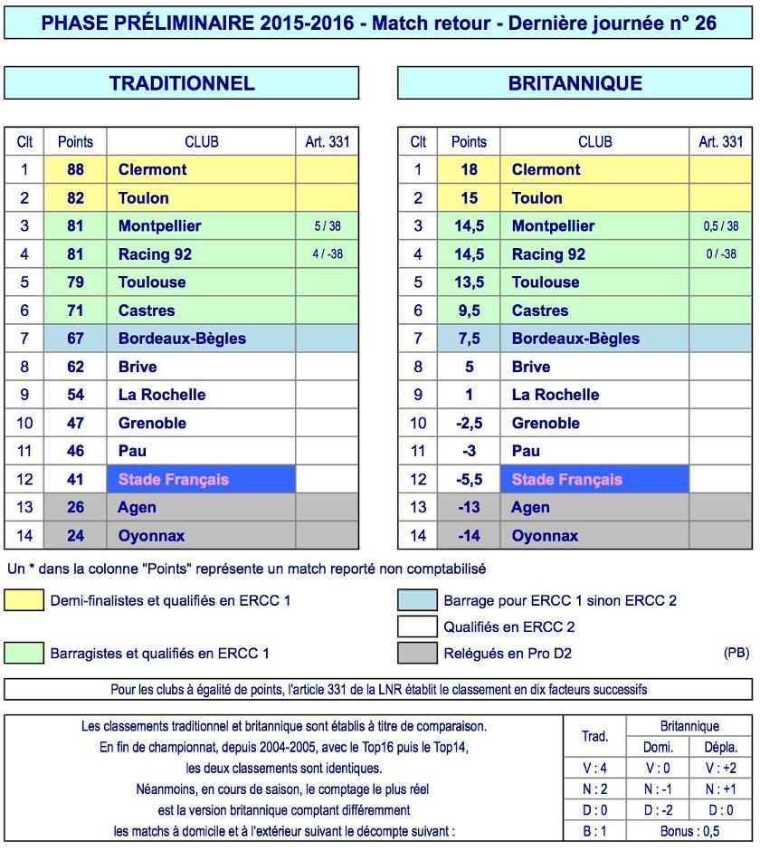 J26 Top 14 classement 2015-2016