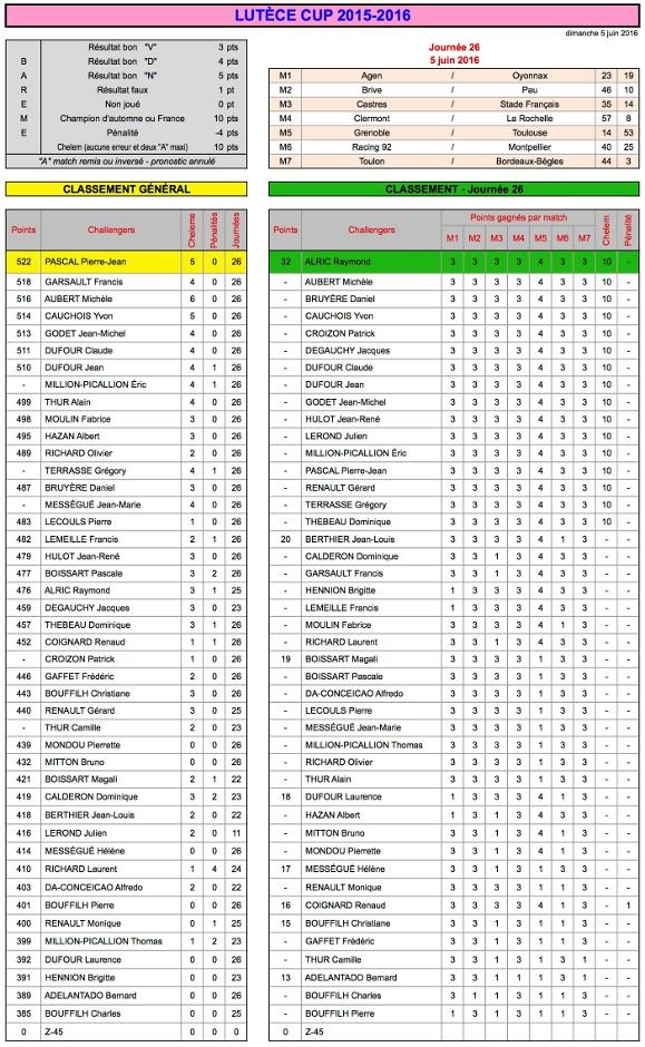 J26 Lutèce Cup 2015-2016 - Résultats