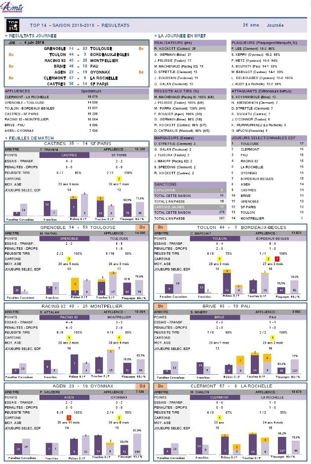 J26 Top 14 2015-2016 - statistiques