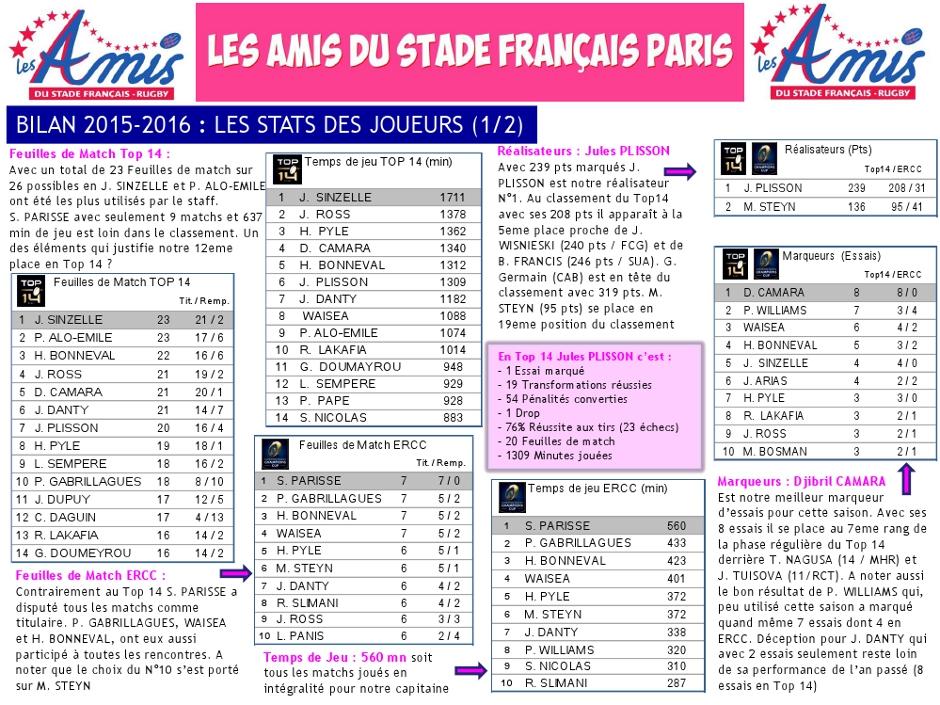 Bilan 2015-2016 - les stats (4) du Stade français Paris
