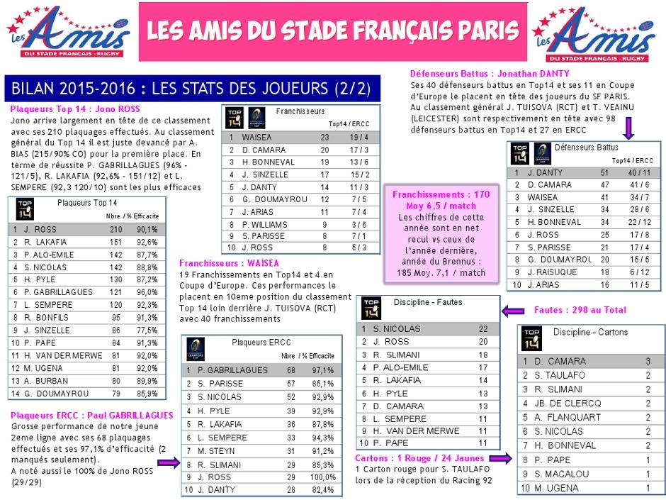 Bilan 2015-2016 - les stats (5) du Stade français Paris