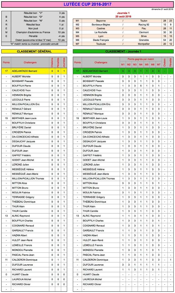 J1 Lutèce Cup 2016-2017 - Résultats